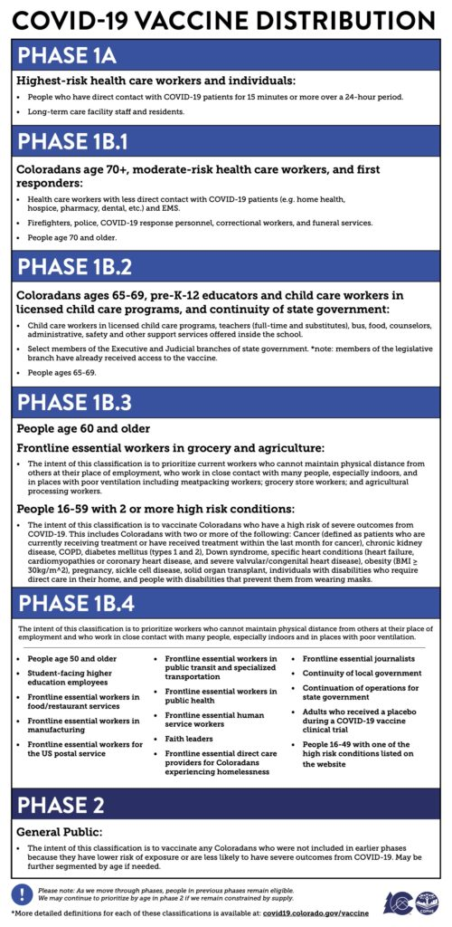 vaccine phases for providers 22621